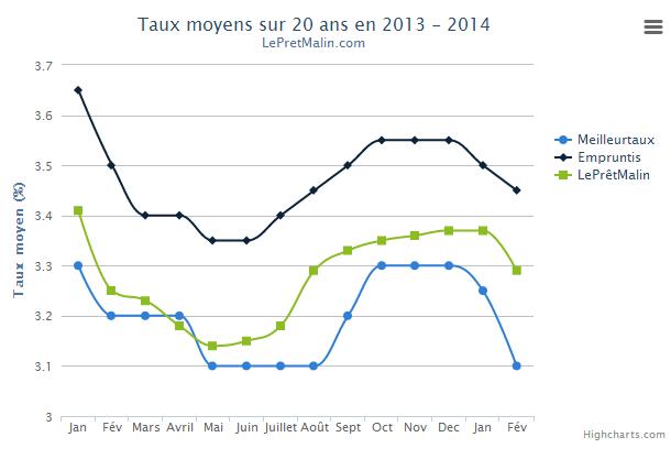 Baisse des taux immobiliers février 2014