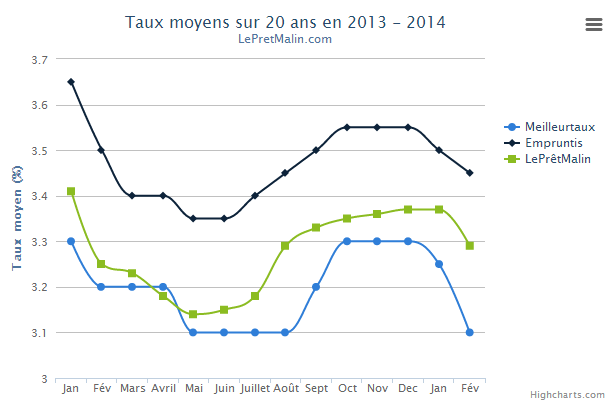 taux immobilier fevrier
